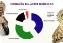 El CIS da un empate entre Macarena y Trianera en intención de voto